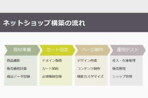 ネットショップ構築の流れ